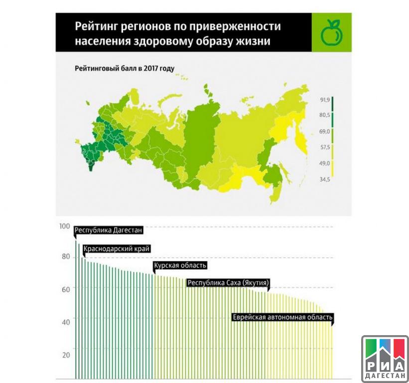071a1dcc051f Республика Дагестана заняла первое место в рейтинге регионов по приверженности  населения здоровому образу жизни, передает РИА Рейтинг.